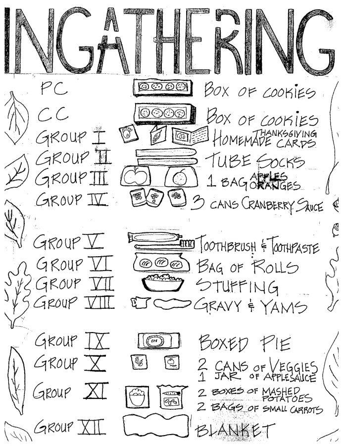 Checklist for Ingathering