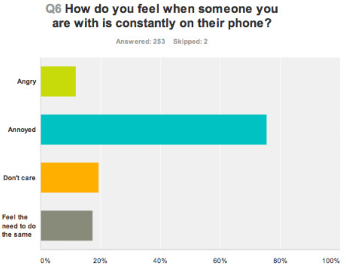 CSBGL Surveys: The Results Are In